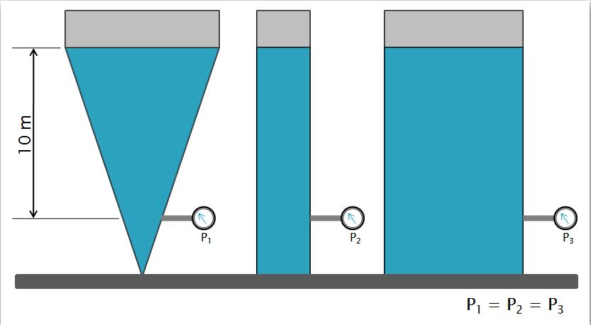 Hydrostatics and hydraulic calculations